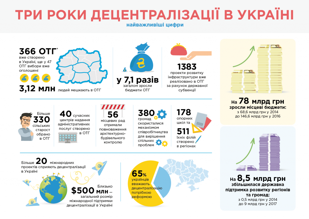 Три роки децентралізації в Україні: найважливіші цифри